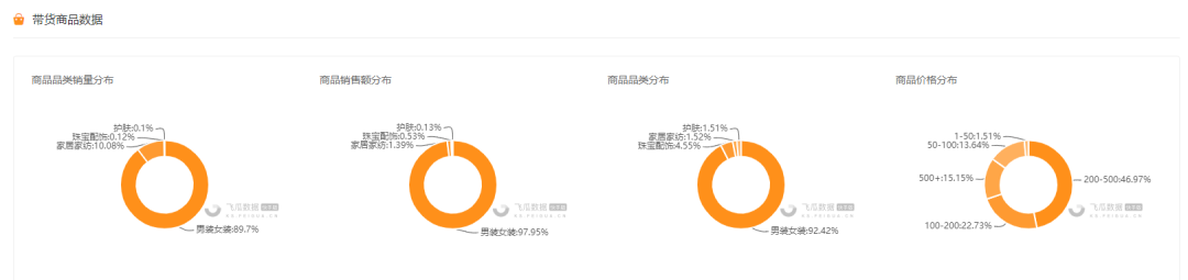 △飞瓜快数-直播商品分布数据