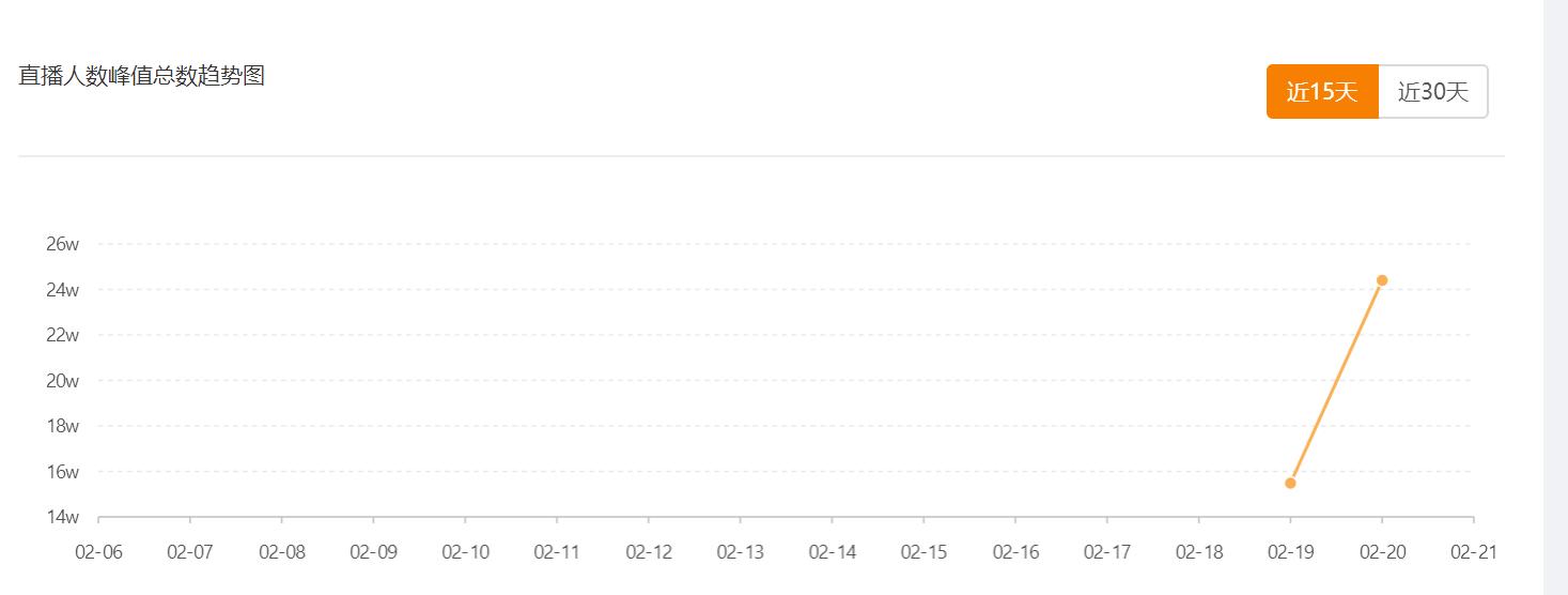 飞瓜快手-直播人数峰值总数趋势图