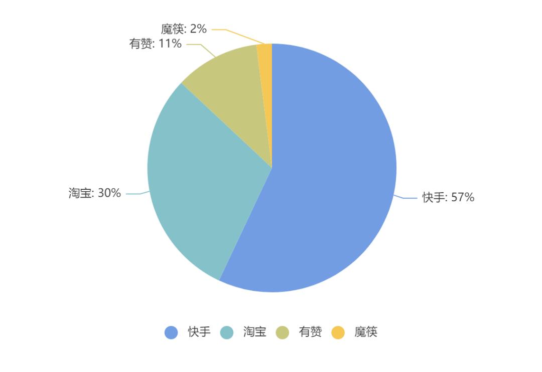△快手12月TOP100直播商品来源分布