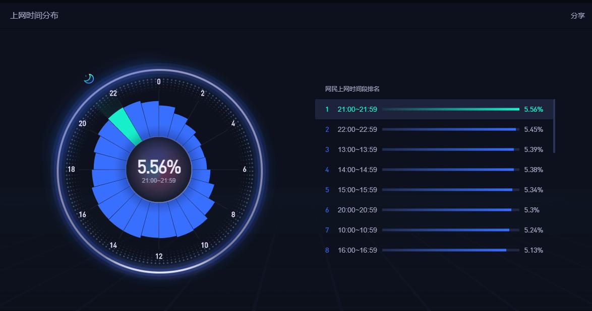 百度统计网民上网时间分布