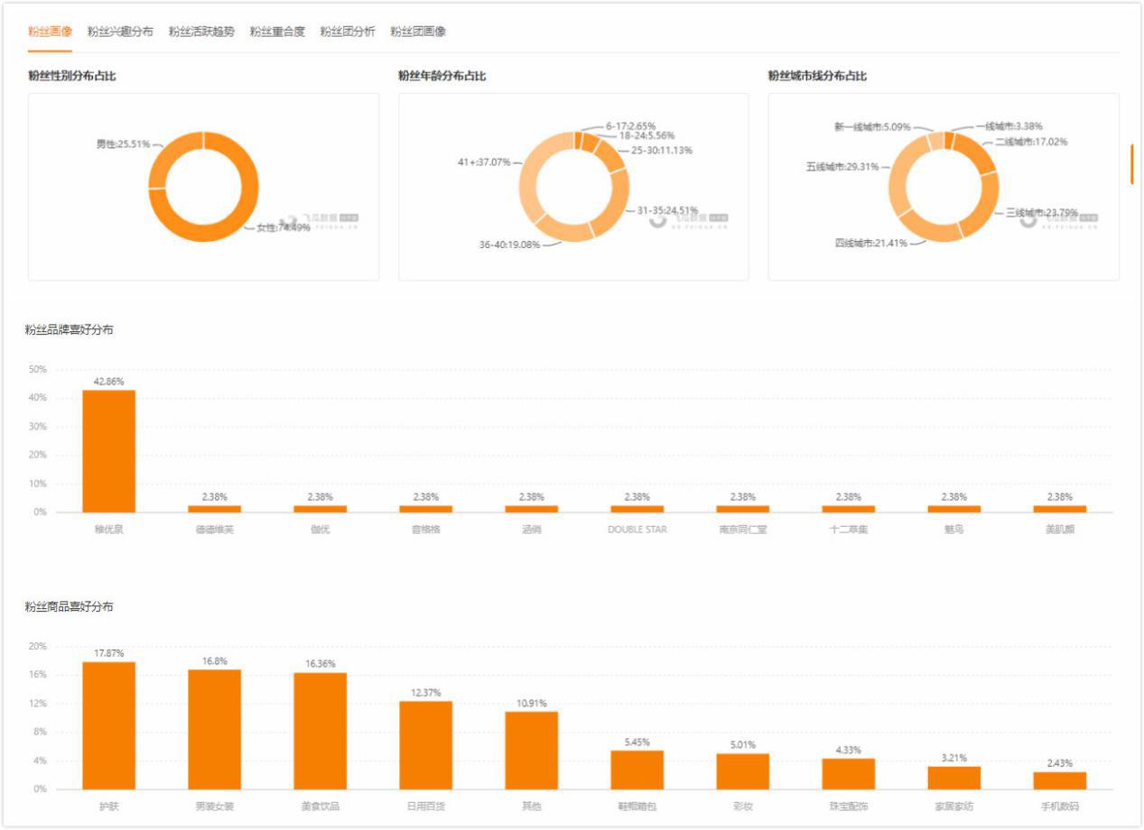 飞瓜快数-粉丝数据分析