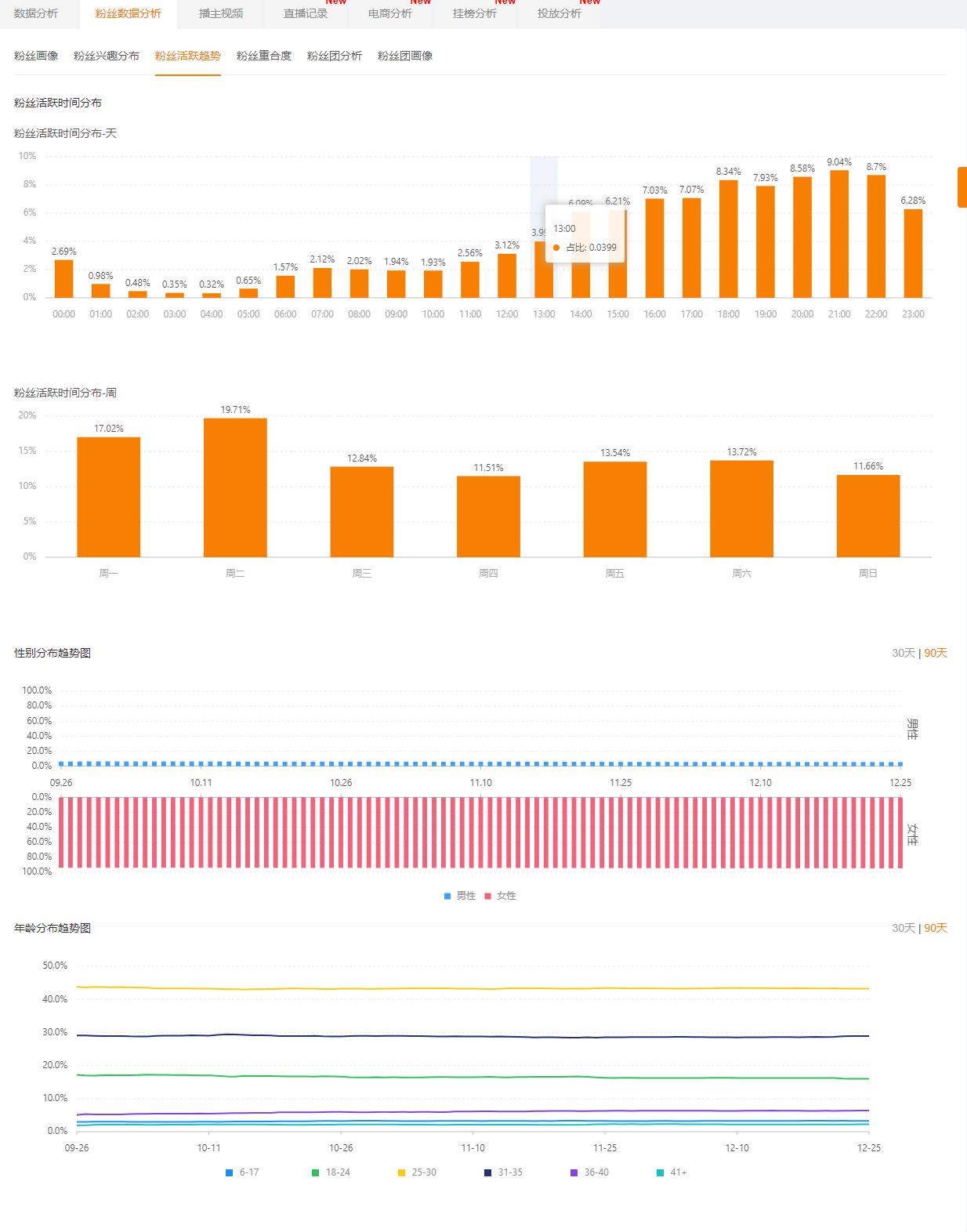 飞瓜快手-粉丝数据分析-粉丝活跃趋势