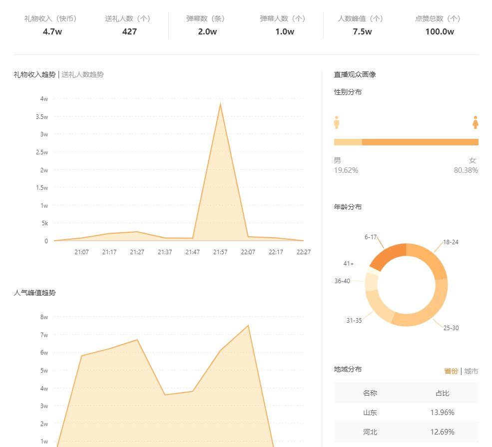 飞瓜快手-直播数据分析