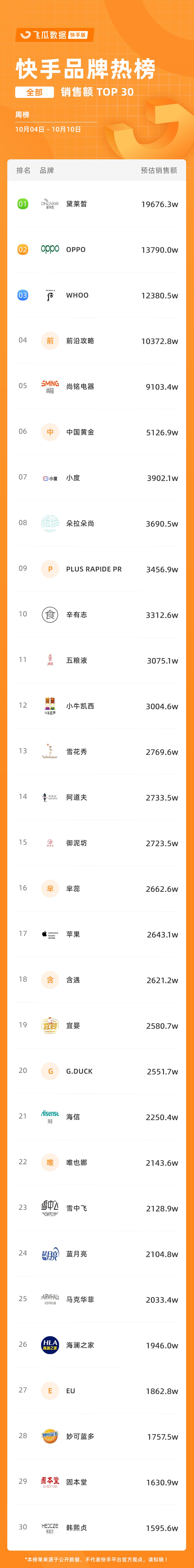 快手品牌周榜 TOP30