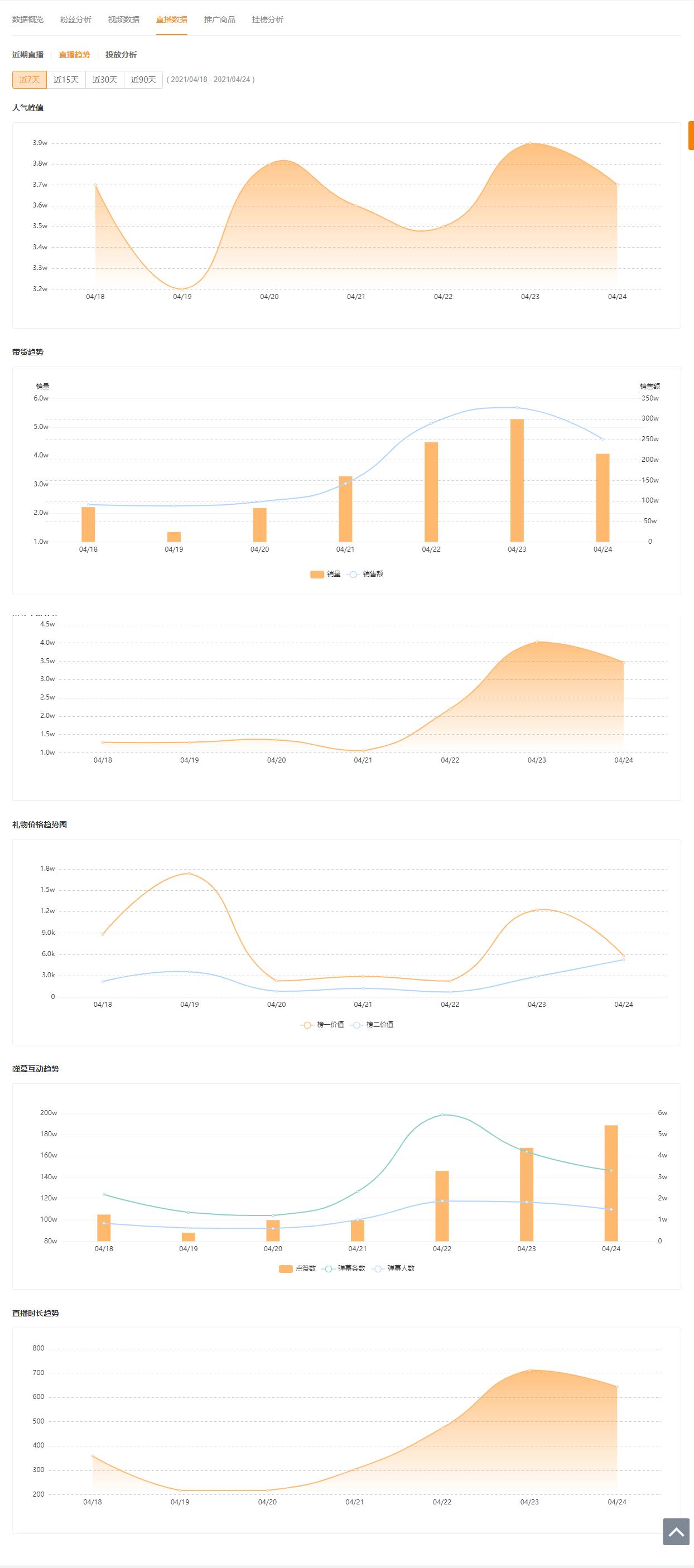 飞瓜快手-直播数据-直播趋势