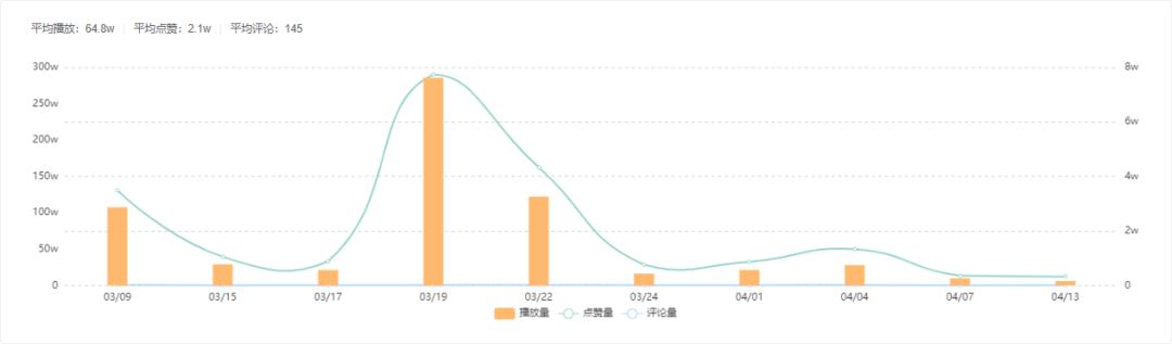 △飞瓜快数-近30天作品趋势