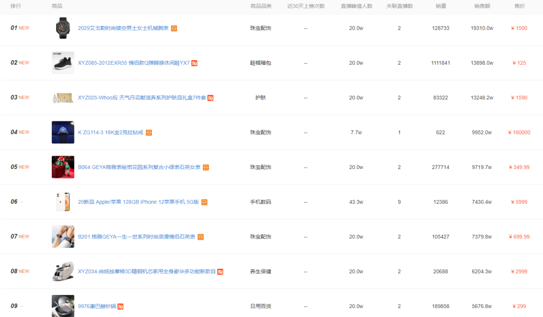 △飞瓜快数-3月商品销售额排行榜