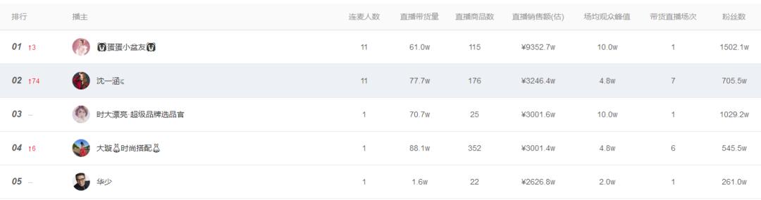 飞瓜快数—直播达人榜 TOP100