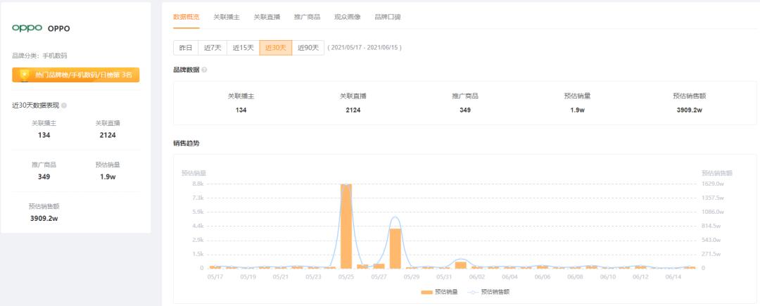 △飞瓜快数-OPPO品牌详情数据