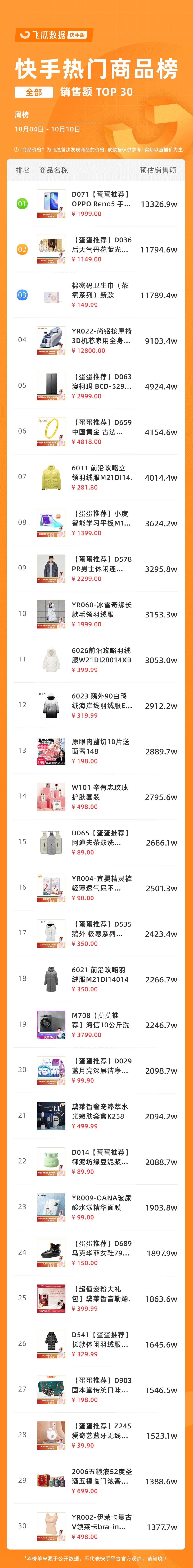 快手热门商品周榜 TOP30