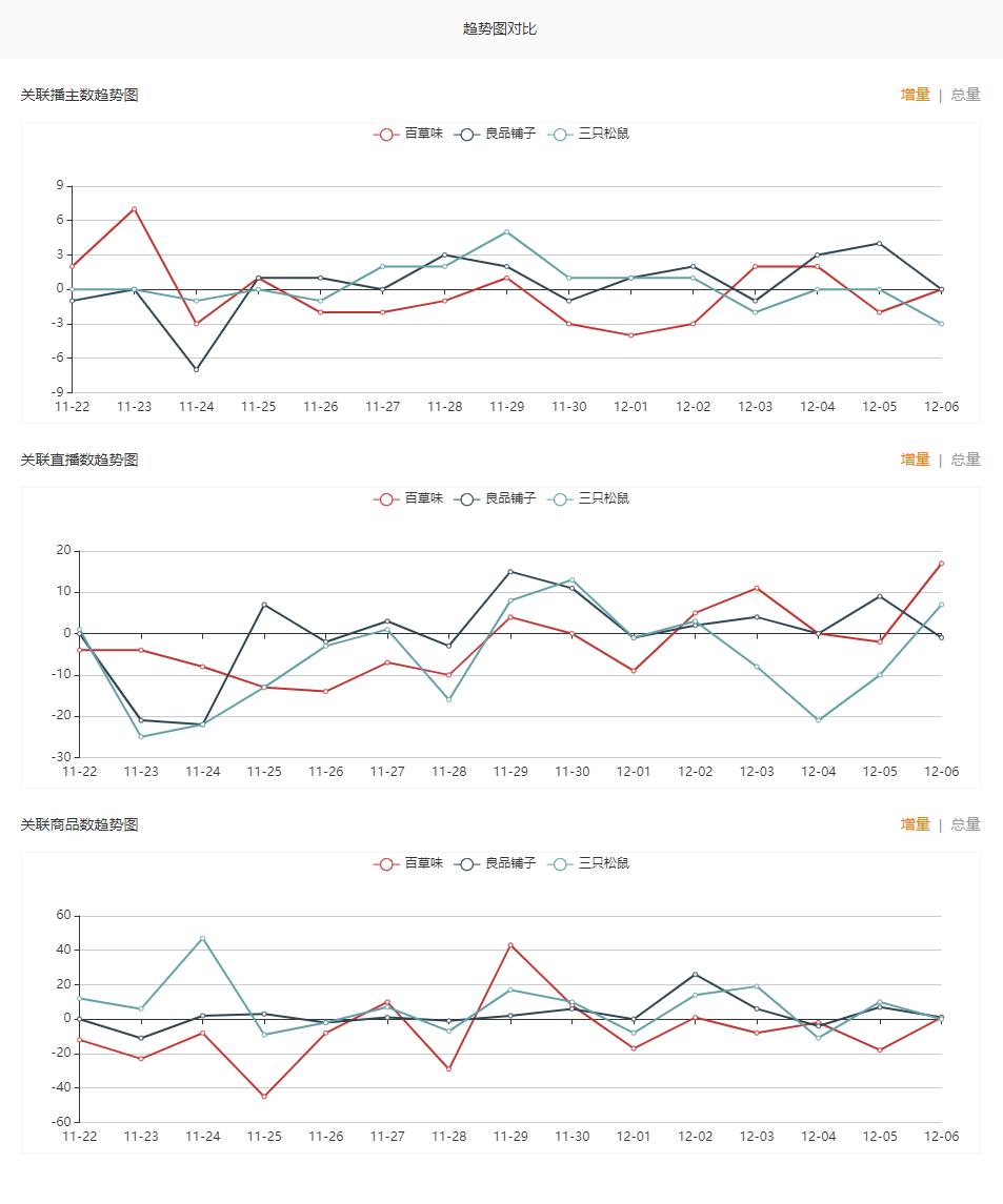 飞瓜快手-品牌趋势图对比