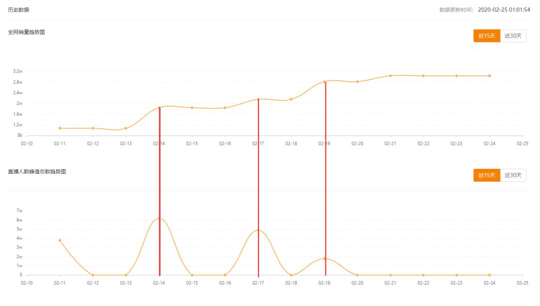 飞瓜快手-我的商品-趋势图