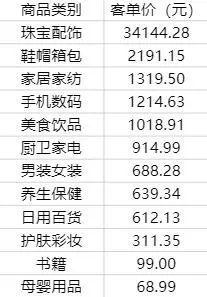 △快手12月TOP100直播商品类目平均客单价