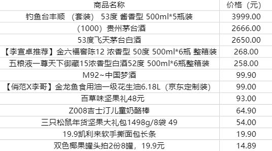 △快手12月TOP100商品美食饮品类目客单价