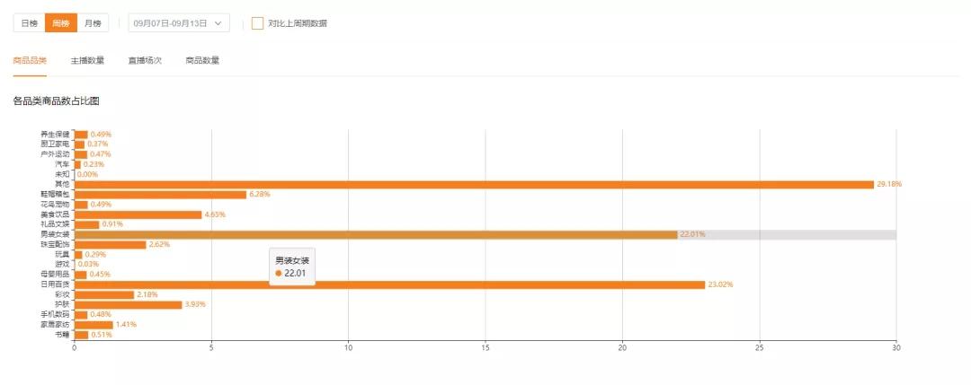 △飞瓜快数-直播大盘数据-商品品类占比