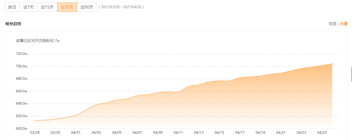 飞瓜快手-数据概览-粉丝趋势图
