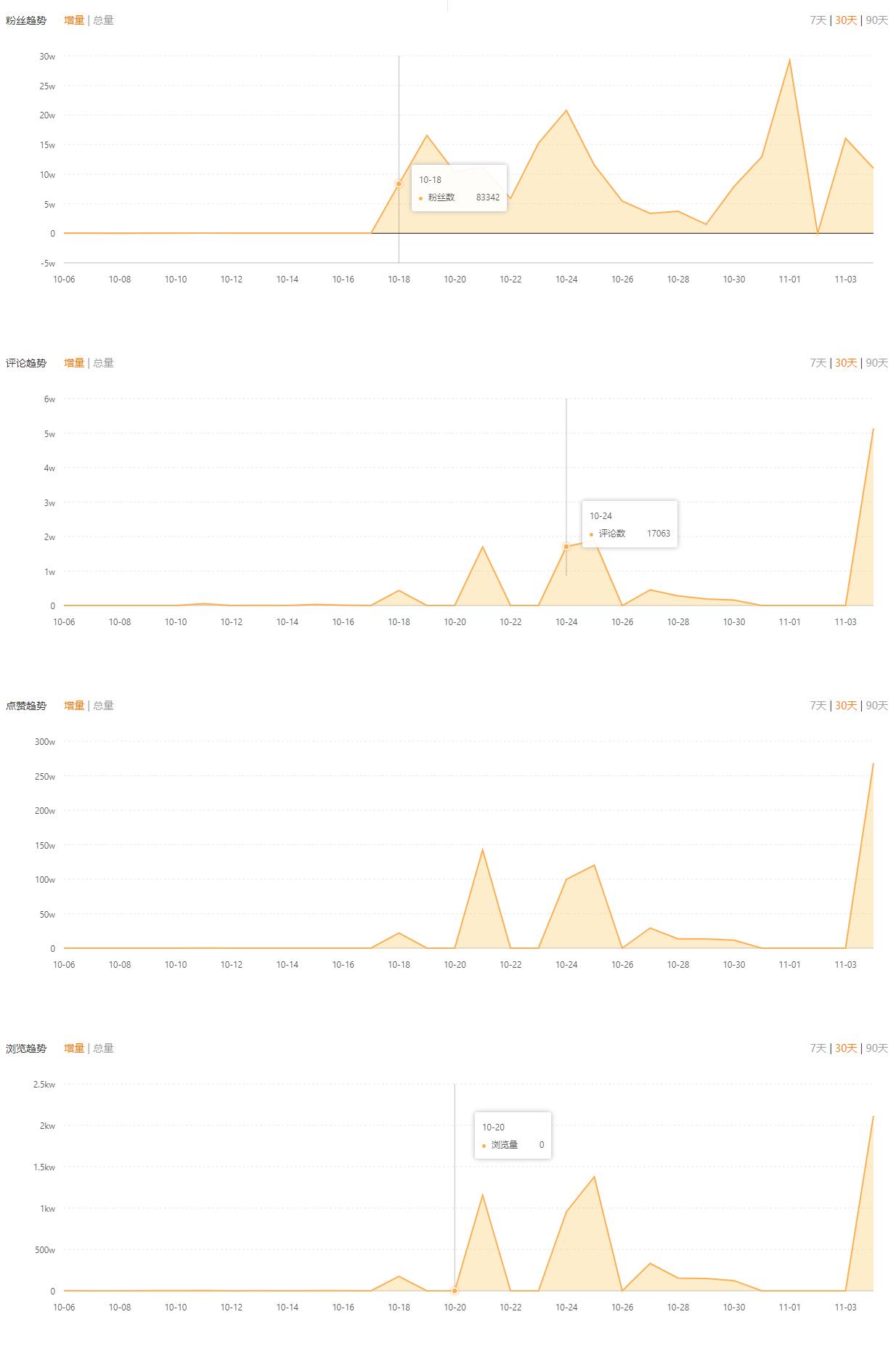 飞瓜快手-数据分析