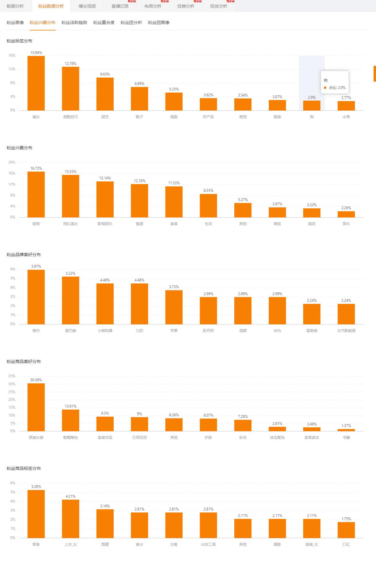 飞瓜快手-粉丝数据分析-粉丝兴趣分布