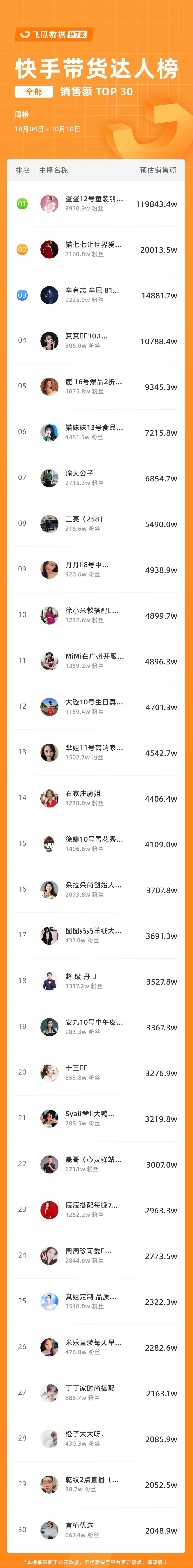 带货达人周榜 TOP30