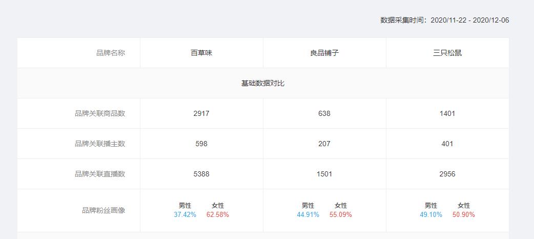 飞瓜快手-品牌基础数据对比